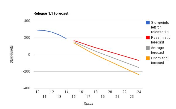 Release forecast using variation in velocity