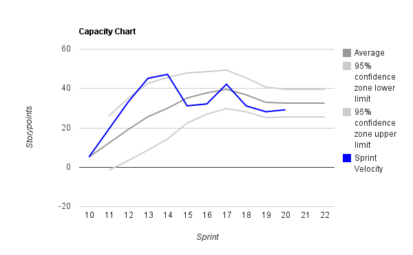 Velocity charted with a confidence level around it