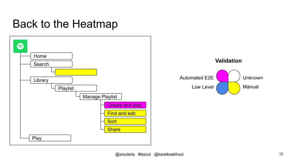 Heat Map with deep tests marked