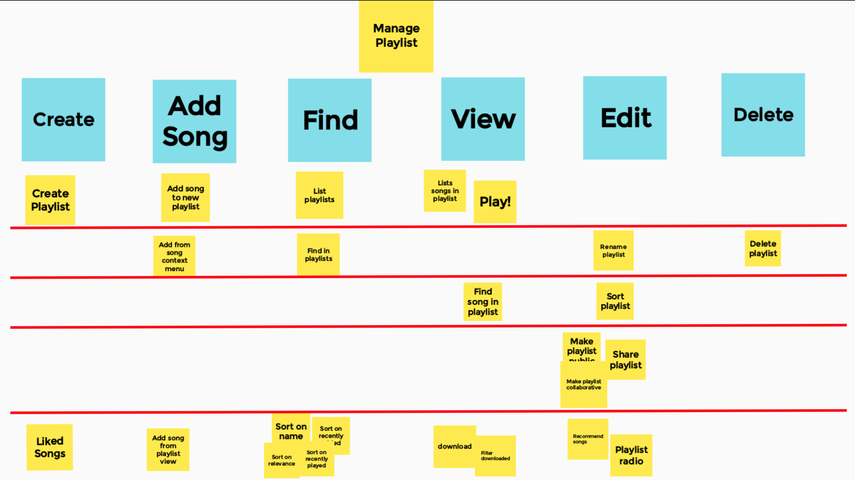 Story Map slices